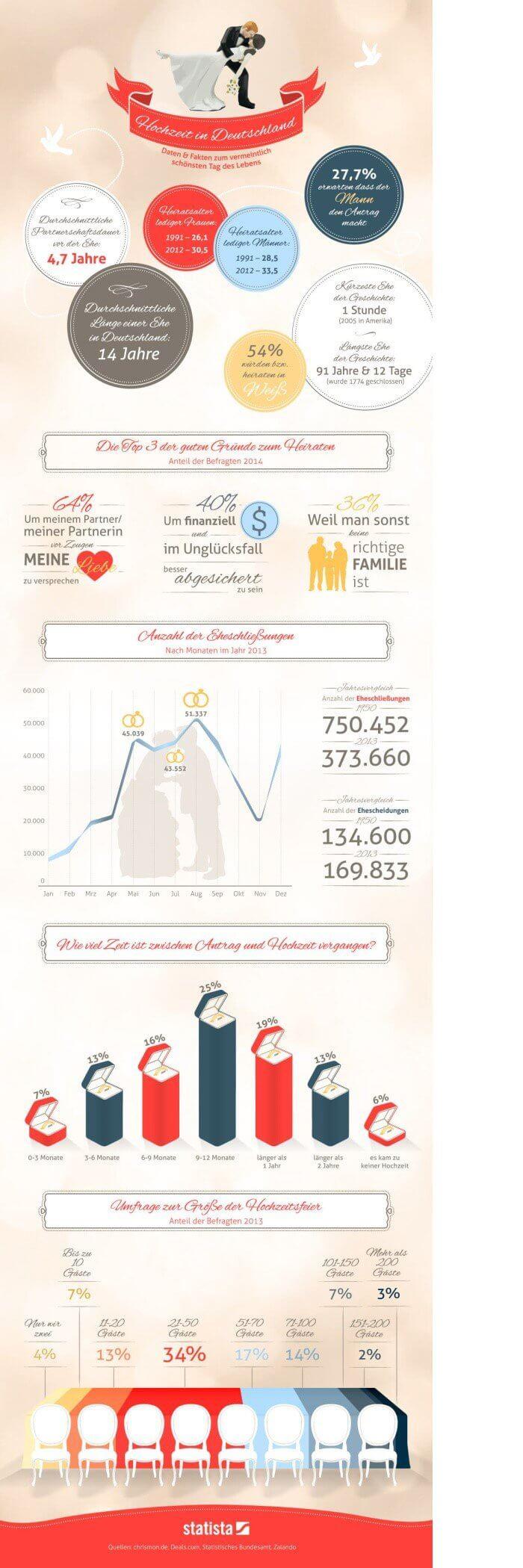 Hochzeiten in Deutschland