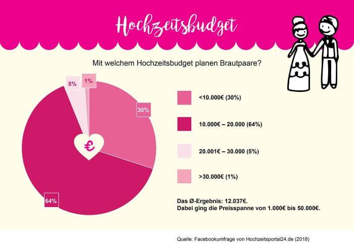 Statistik Hochzeit Kosten