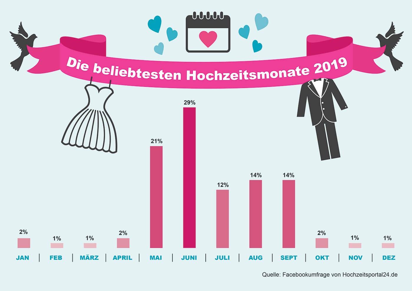Infografik Hochzeitsmonat