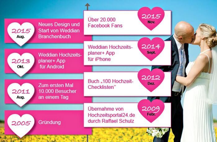 Firmengeschichte Hochzeitsportal24